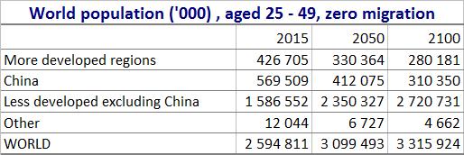 population by region